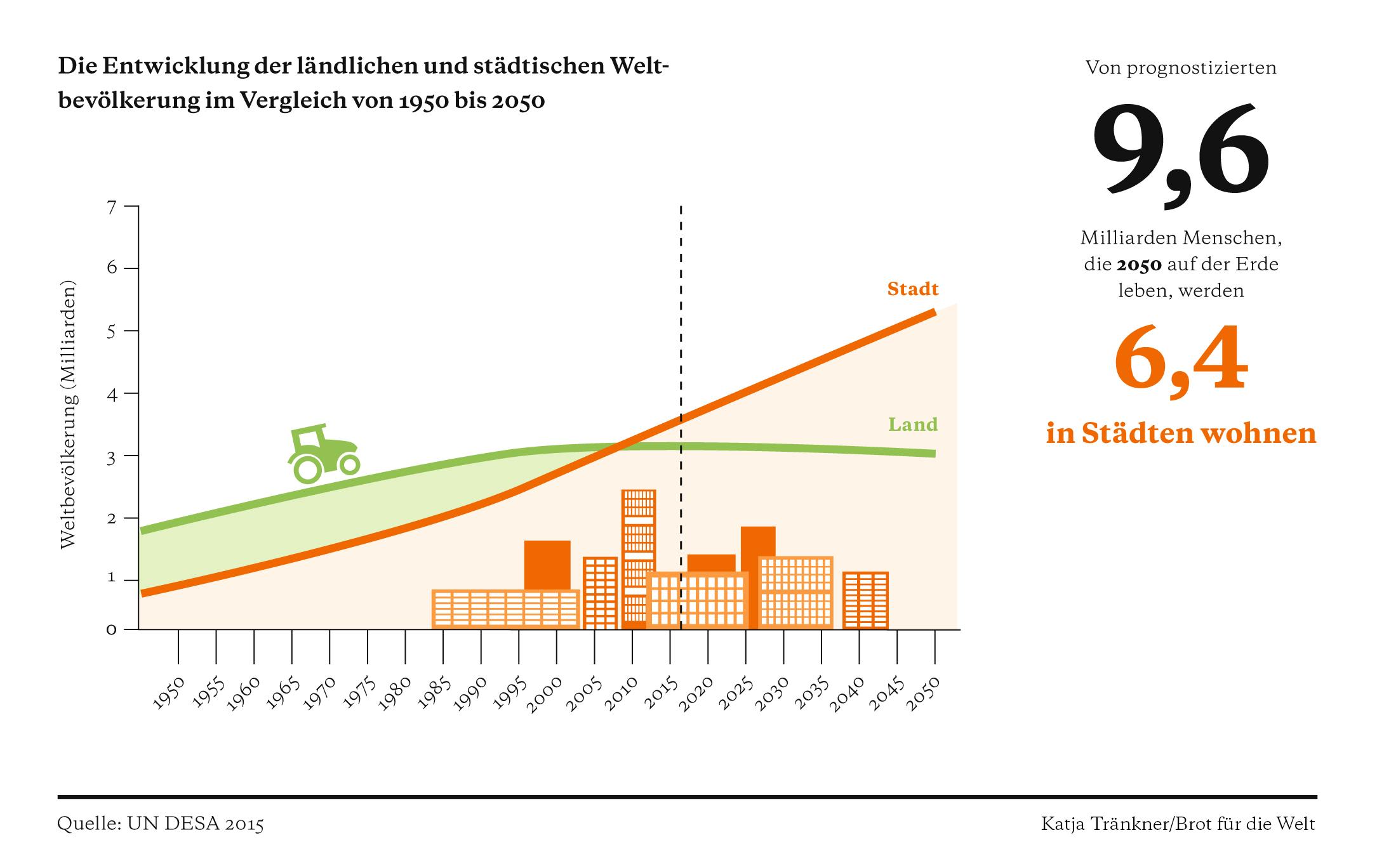 wie viele menschen gibt es auf der welt 2050