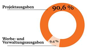 Diagramm Werbe-und Verwaltungsausgaben